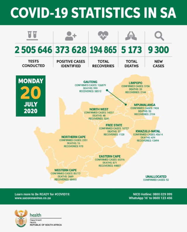 South Africa Reports 9 300 New COVID-19 Cases